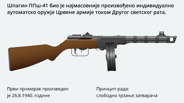ППш-41  - Sputnik Србија