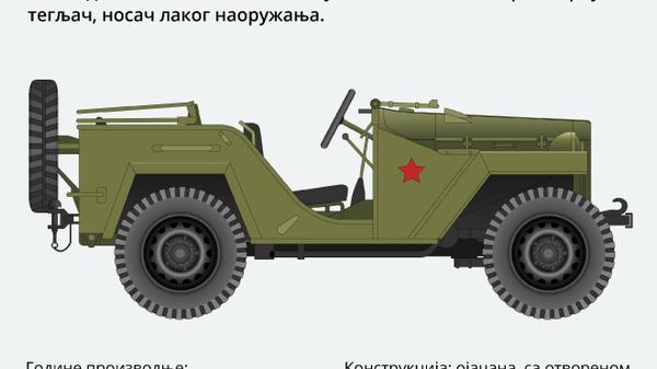 """ГАЗ-64/ГАЗ-67 """"Иван Вилис"""" - Sputnik Србија"""