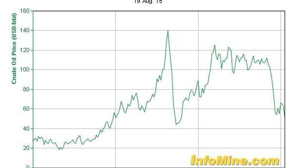 Grafikon cene nafte - Sputnik Srbija